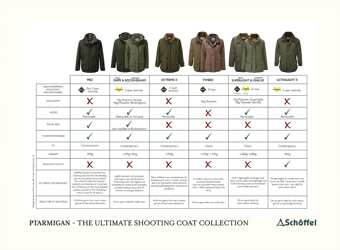 The Ptarmigan Shooting Coat Collection