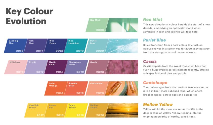 WGSN - Key Colour Evolution